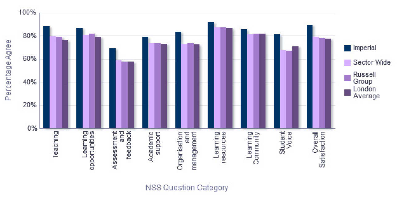 NSS Comparison with groups - Department of Chemical Engineering