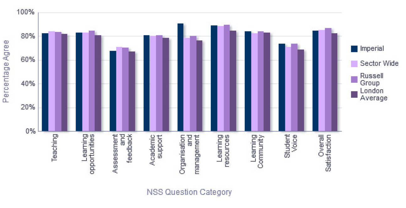 NSS Comparison with groups - Department of Civil and Environmental Engineering