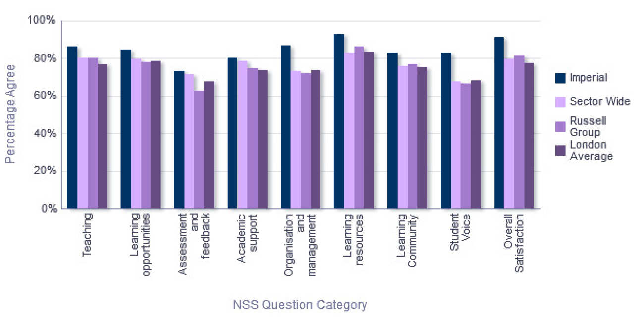 NSS Comparison with groups - Department of Computing