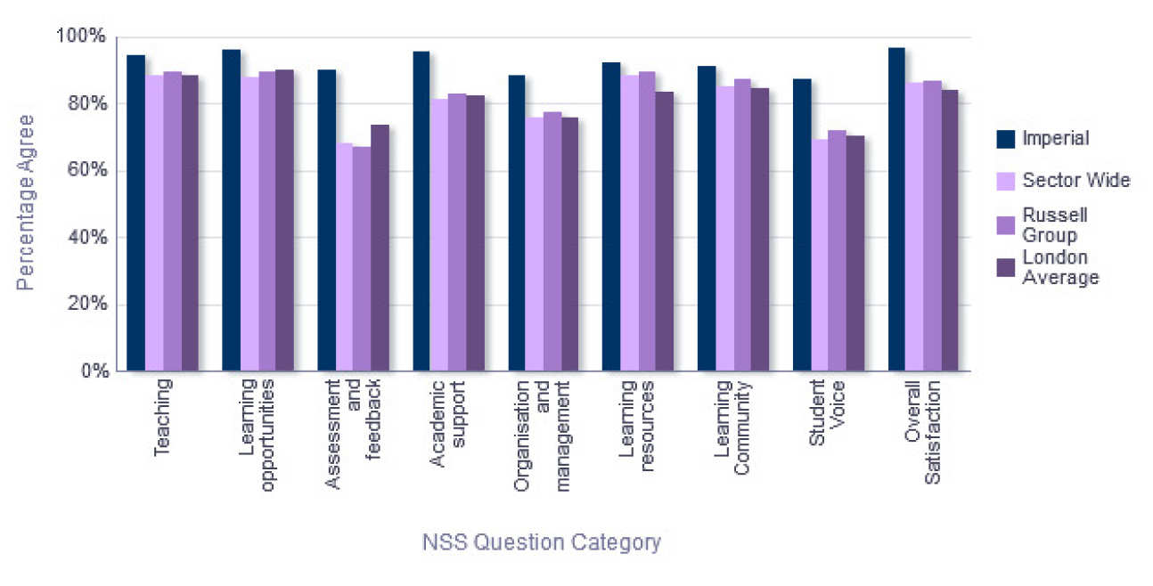 NSS Comparison with groups - Department of Earth Science and Engineering