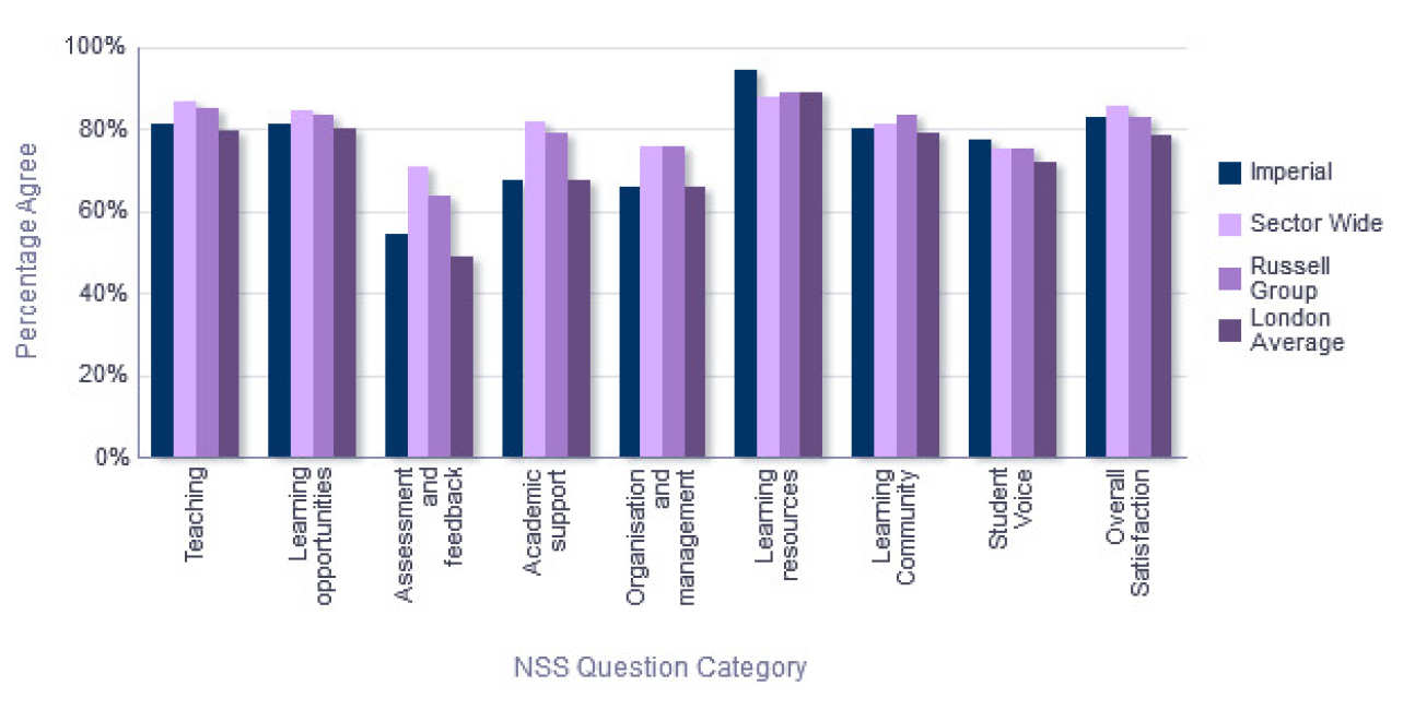 NSS Comparison with groups - Department of Materials