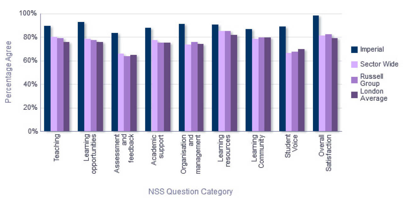 NSS Comparison with groups - Department of Mechanical Engineering
