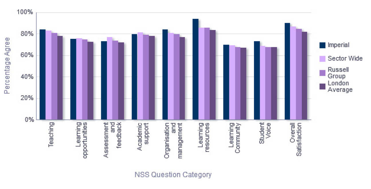 NSS Comparison with groups - Department of Mathematics