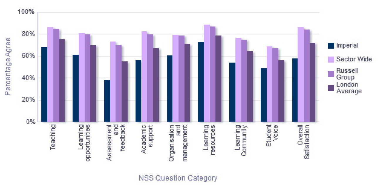 NSS Comparison with groups - Department of Physics