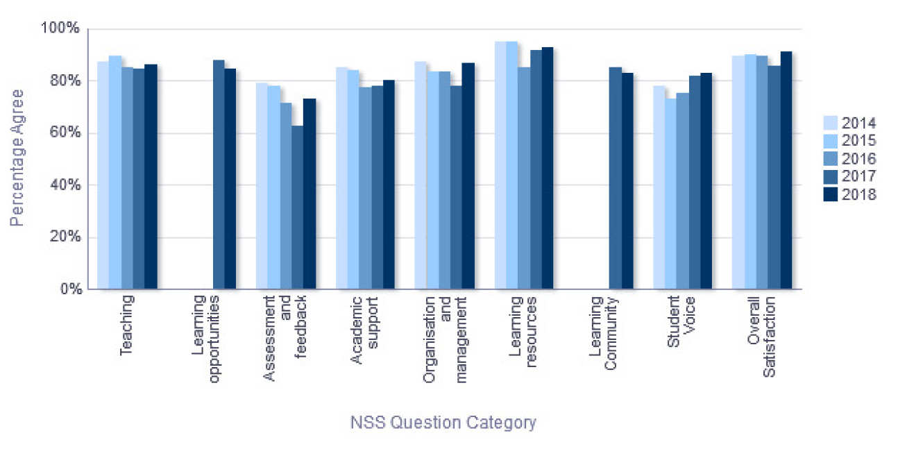 NSS Percentage Agree trend over time - Department of Computing