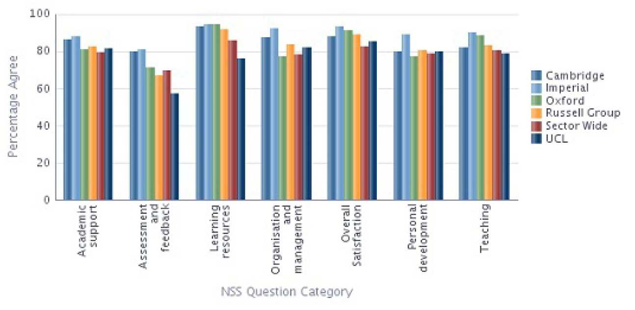 Computing NSS 2013 Results compared with Sector