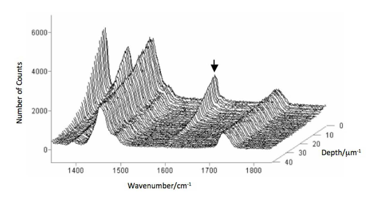 Raman spectra from different depths