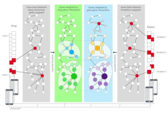 Network-driven drug repositioning using grids of smartphones
