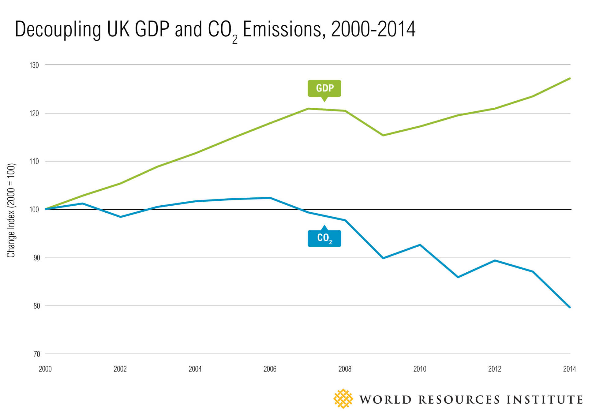 Graph showing decoupling of economic growth and CO2 emissions in the UK