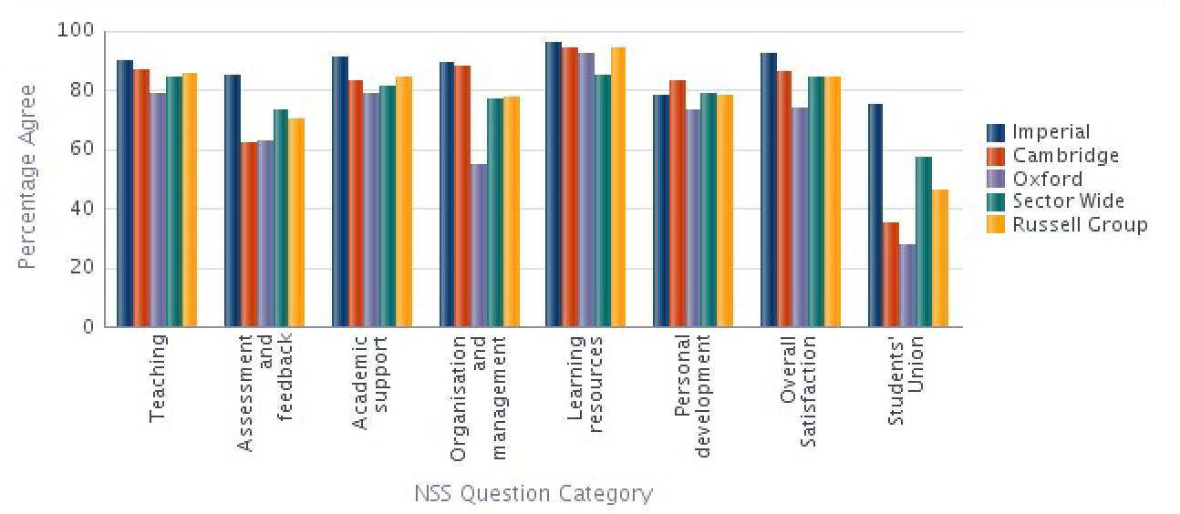 NSS 2014 Bioengineering Results compared with the sector