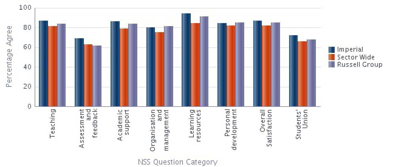 Aeronautics NSS 2014 Results compared with Sector