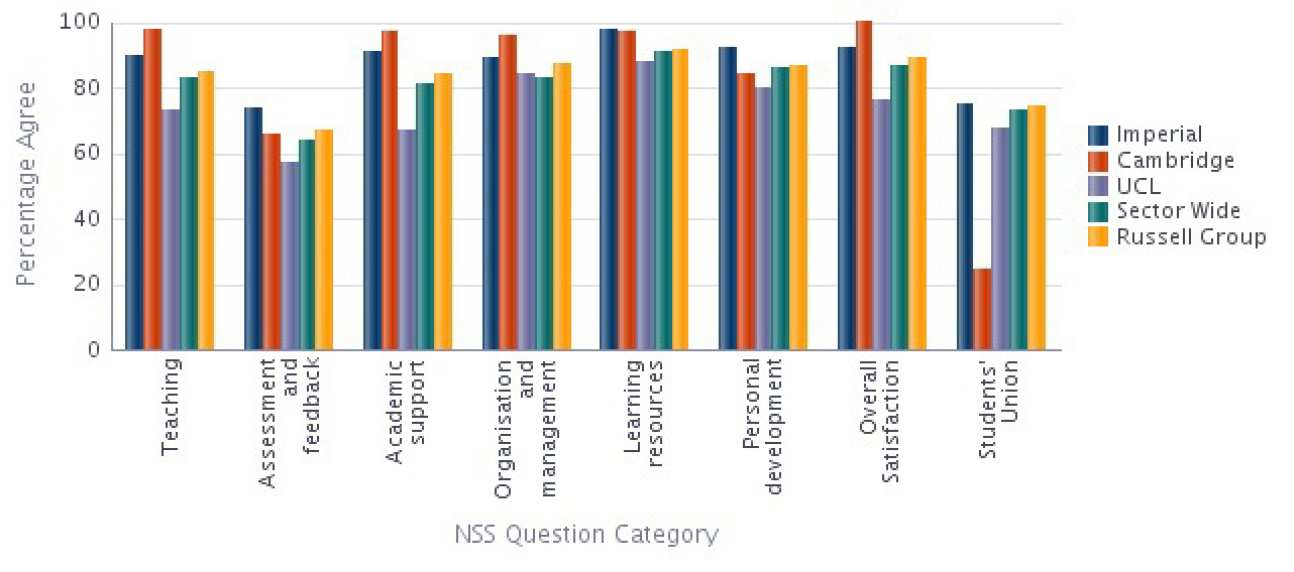 Departmental NSS results Compared with Sector