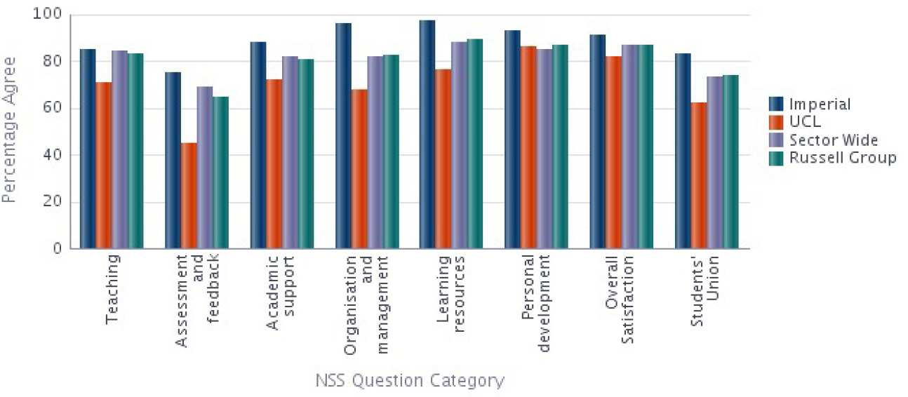 Civil and Environmental Engineering NSS 2014 Results compared with Sector