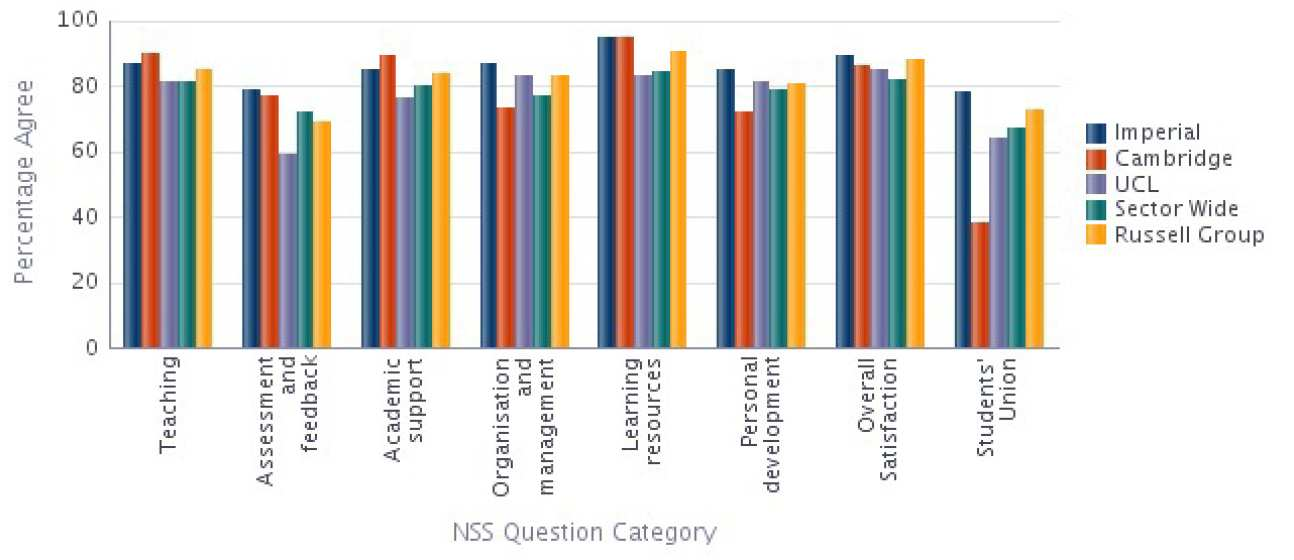 Computing NSS 2014 Results compared with Sector