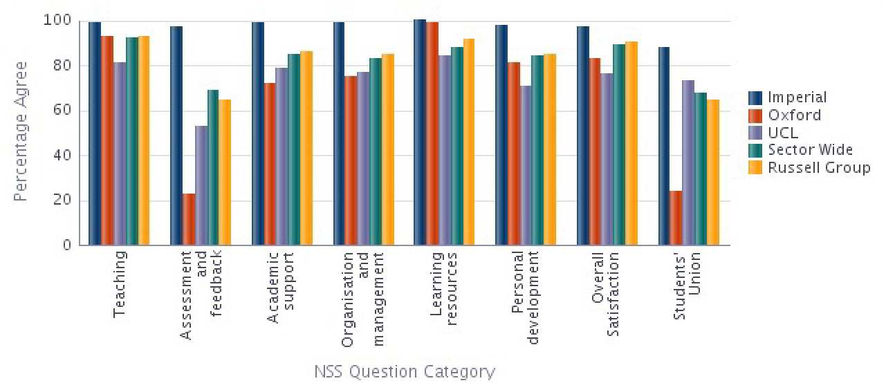 Earth Science and Engineering NSS 2014 Results compared with Sector