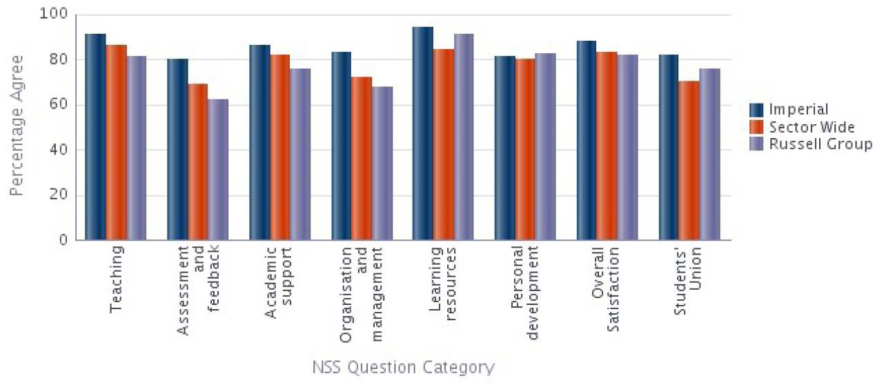 Materials NSS 2014 Results compared with Sector