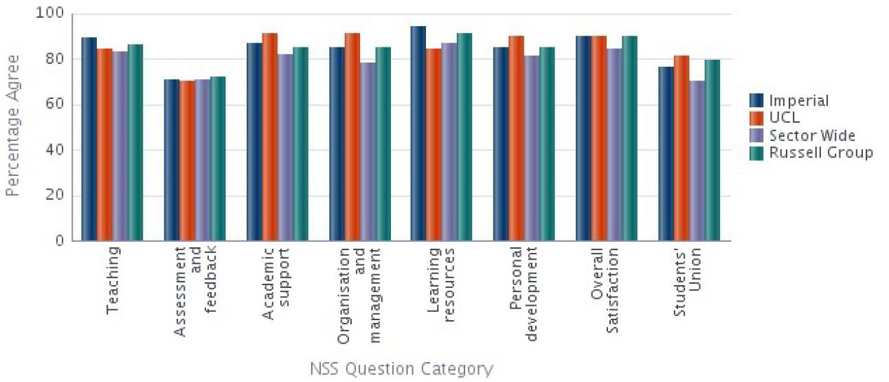 Electrical and Electronic Engineering NSS 2014 Results compared with Sector