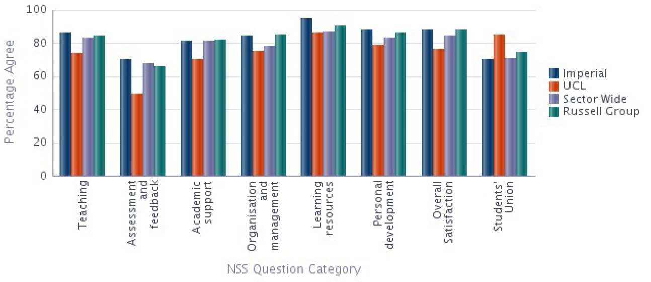 Mechanical Engineering NSS 2014 Results compared with Sector
