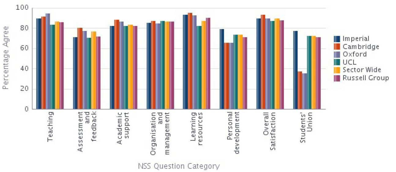Mathematics NSS 2014 Results compared with Sector