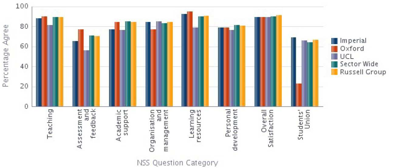Physics NSS 2014 Results compared with Sector