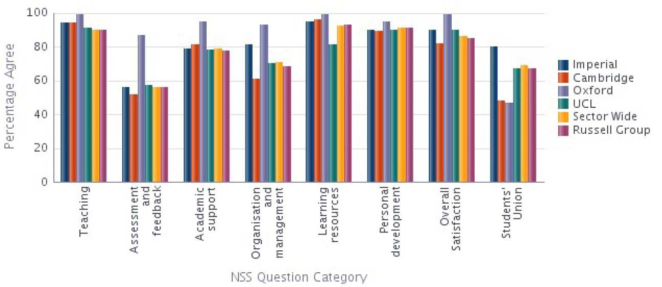 Medicine NSS 2014 Results compared with Sector