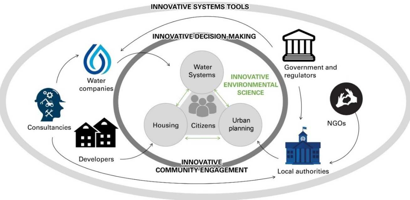 CAMELLIA's integrated systems approach for community water