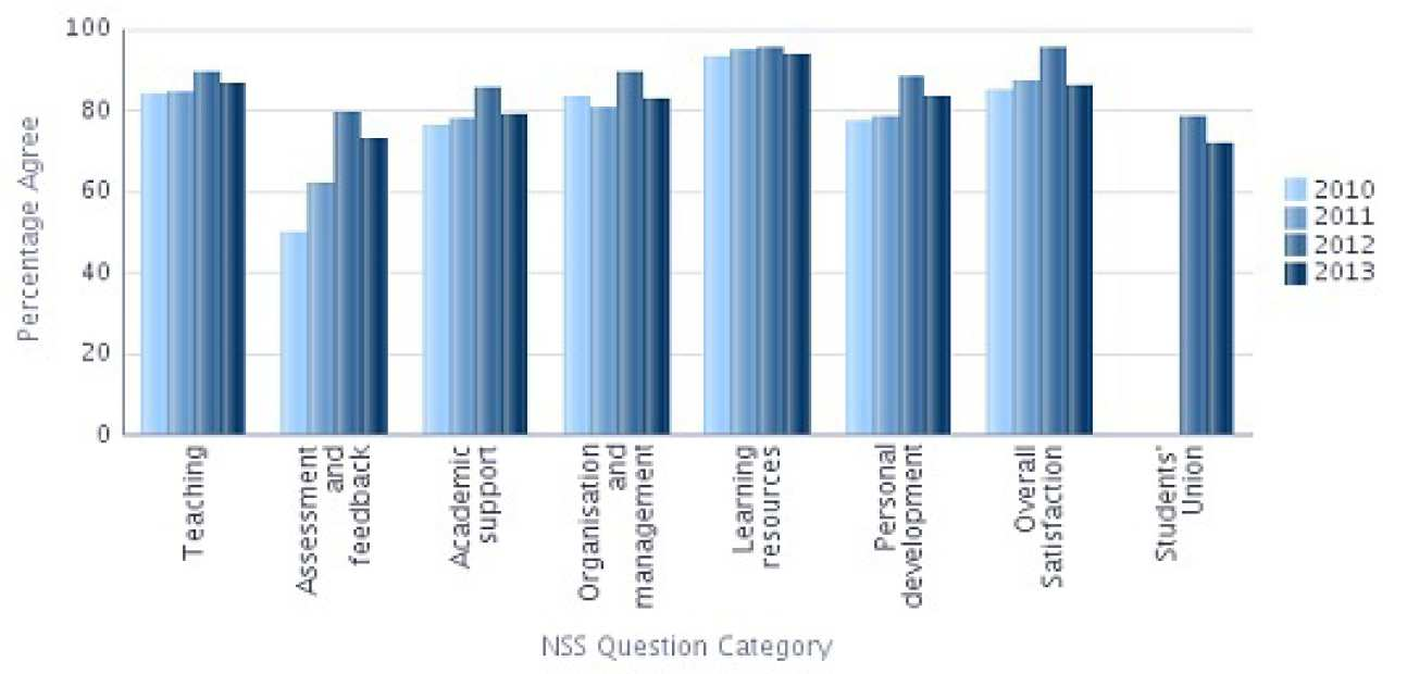 NSS 2013 Question categories graph - Electrical and Electronic Engineering Percentage Agree