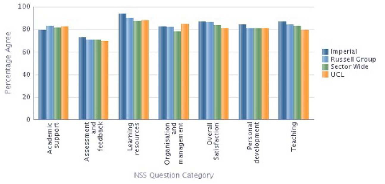 Electrical and Electronic Engineering NSS 2013 Results compared with Sector