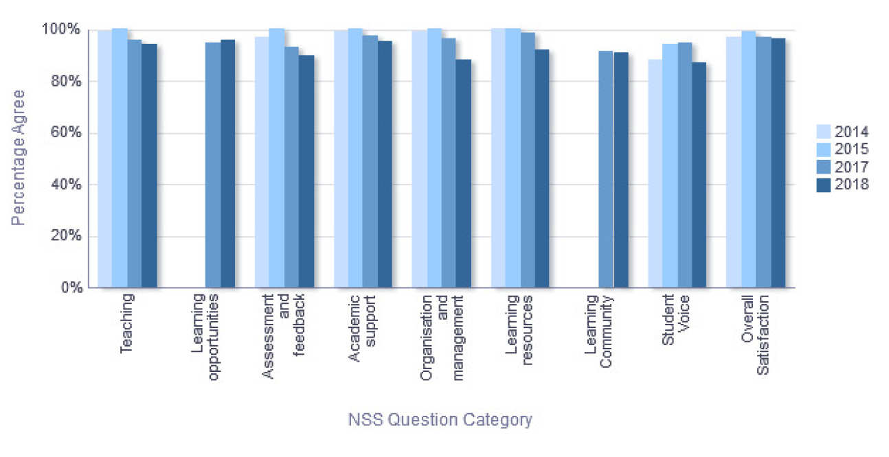 NSS Percentage Agree trend over time - Department of Earth Science and Engineering