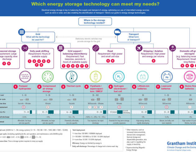A thumbnail of our energy storage infographic