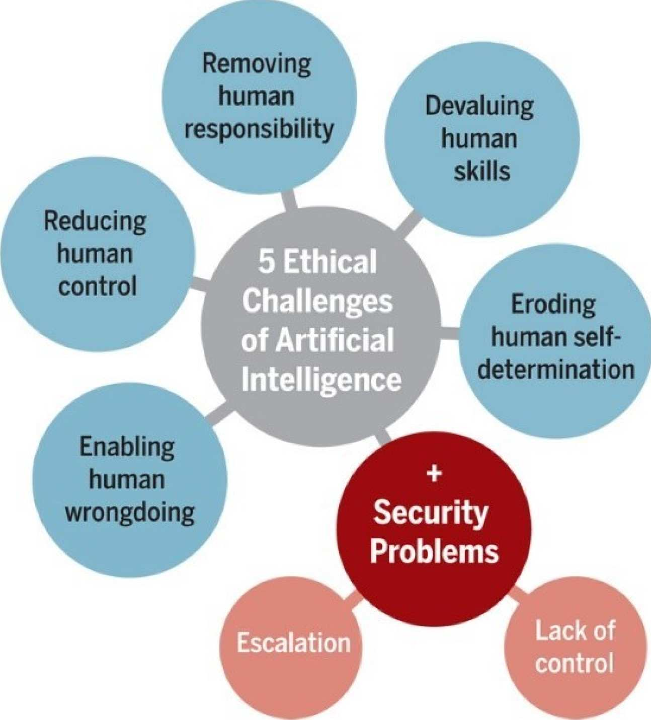 Ethical challenges in robotics