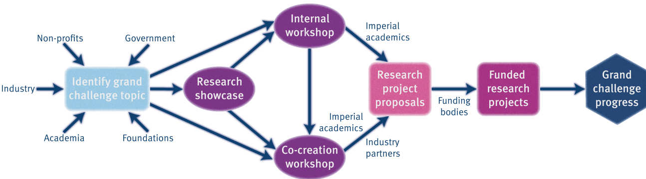 IMSE's workshop model