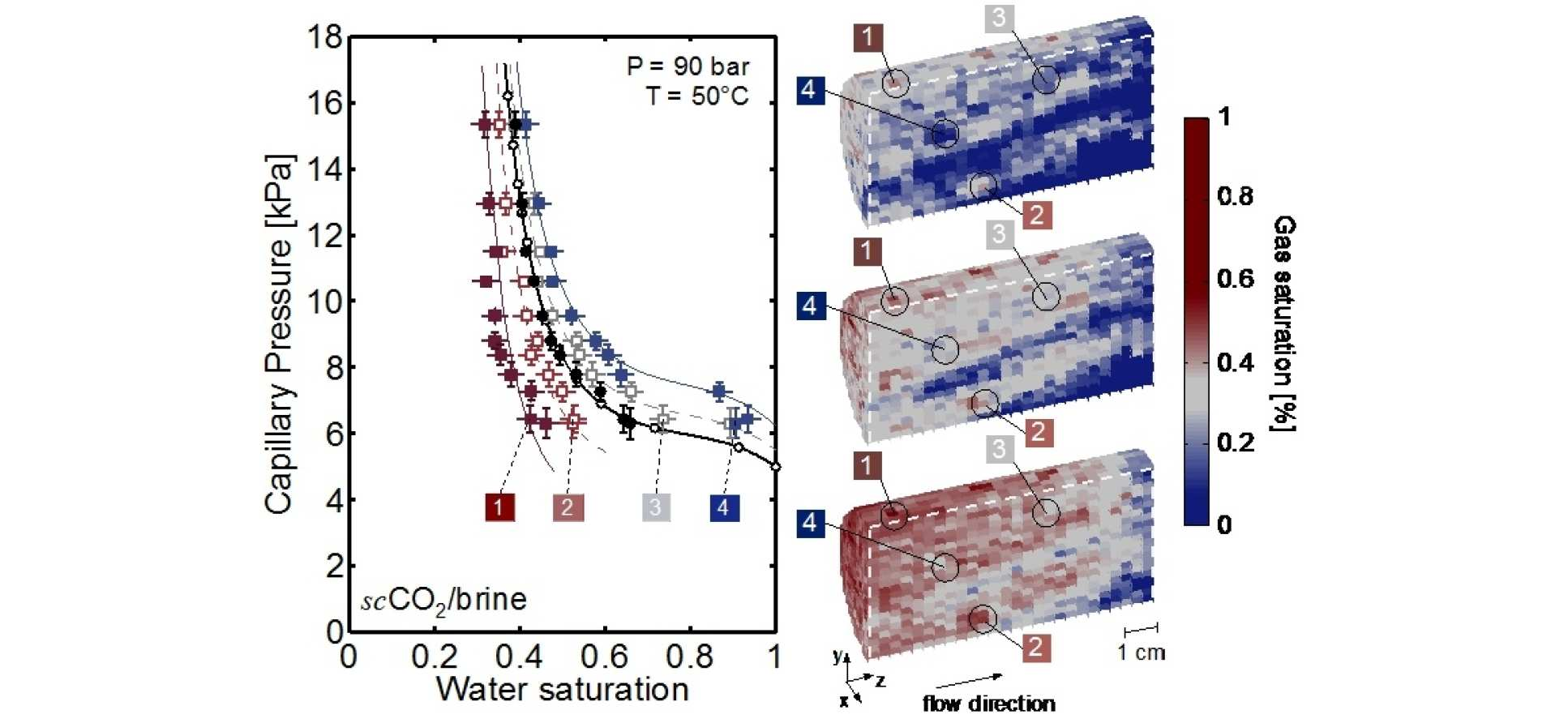 Quantification of capillary pressure (Pc) heterogeneity in a sandstone rock using non-invasive X-ray CT imaging to observe gas saturation distribution for ~10 mm3 voxels ( modified from: Pini R. and S. M. Benson (2015) Quantifying Hydrogeological Heterogeneity of Rocks using Core-Floods, in Pore Scale Phenomena: Frontiers in Energy and Environment. World Scientific, pp. 243-261.