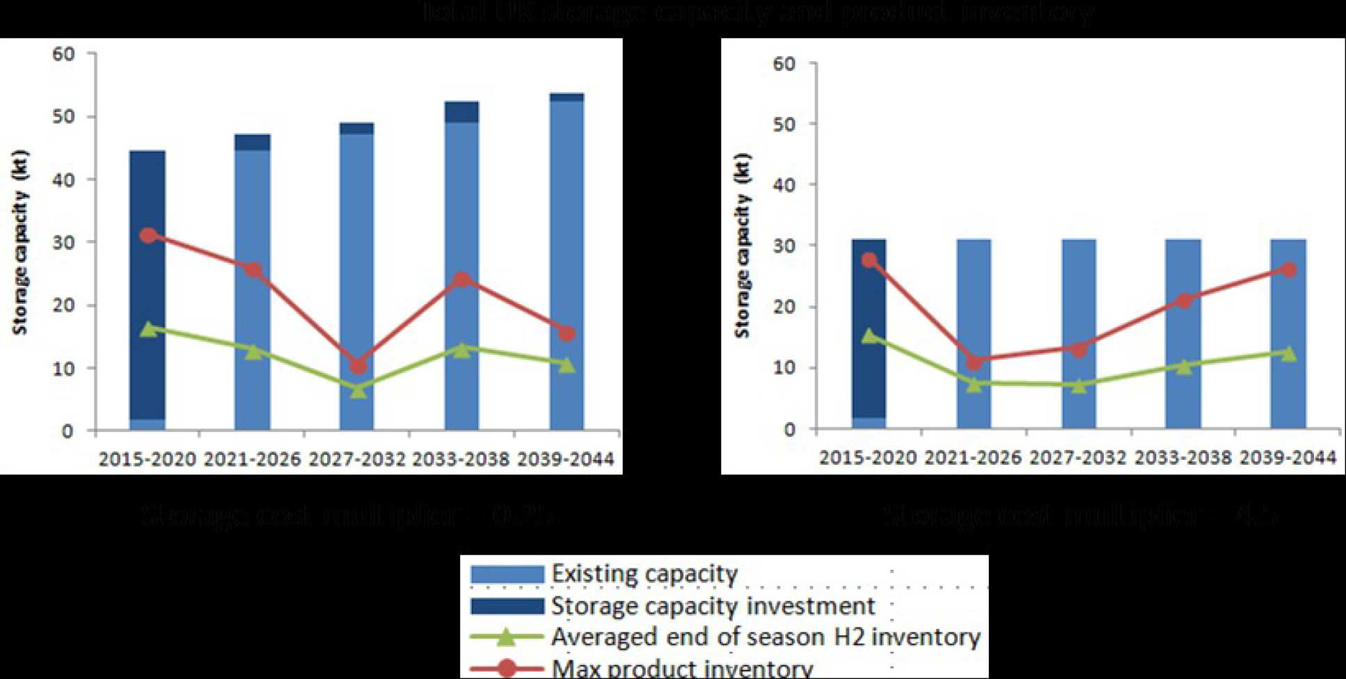 Figure 3. Relation between storage capacity growth and storage cost