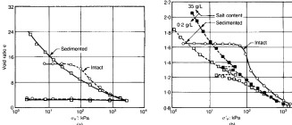 Figure 1. One dimensional compression curves for intact and reconstituted samples of (a) Mexico City and (b) The Grande Baleine clay (Leroueil and Vaughan, 1990)