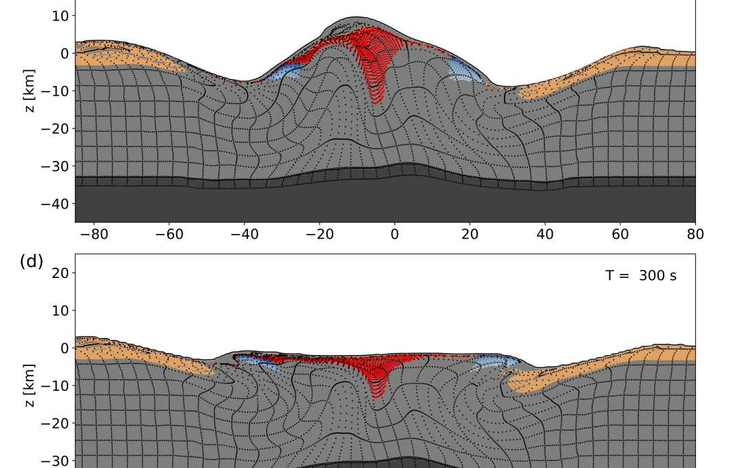 Development of the Chicxulub crater at 60° impact. Shown are cross-sections through the numerical simulation along the plane of trajectory, with x = 0 defined at the crater centre (measured at the pre-impact level; z = 0); the direction of impact is from right to left. The upper 3 km of the pre-impact target, corresponding to the average thickness of sedimentary rocks at Chicxulub, is tracked by tracer particles (sandy brown). Deformation in the crust (mid-grey) and upper mantle (dark grey) is depicted by a grid of tracer particles (black). Tracer particles within the peak-ring material are highlighted based on the peak shock pressure recorded (white–blue colour scale); melted target material (>60 GPa) is highlighted in red.