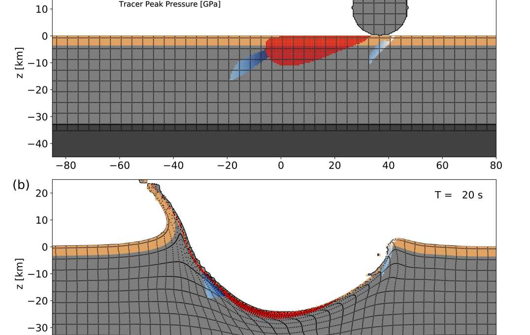 Development of the Chicxulub crater at 30° impact. Shown are cross-sections through the numerical simulation along the plane of trajectory, with x = 0 defined at the crater centre (measured at the pre-impact level); the direction of impact is from right to left. . The upper 3 km of the pre-impact target, corresponding to the average thickness of sedimentary rocks at Chicxulub, is tracked by tracer particles (sandy brown). Deformation in the crust (mid-grey) and upper mantle (dark grey) is depicted by a grid of tracer particles (black). Tracer particles within the peak-ring material are highlighted based on the peak shock pressure recorded (white–blue colour scale); melted target material (>60 GPa) is highlighted in red.