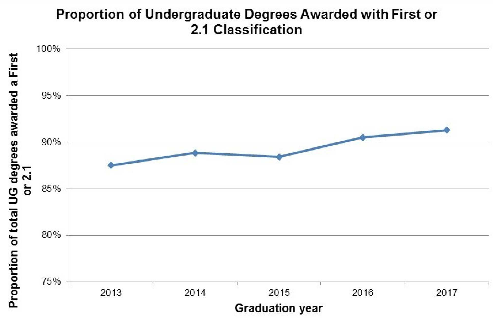 Proportion of Undergraduate Degrees Awarded with First or 2.1 Classification