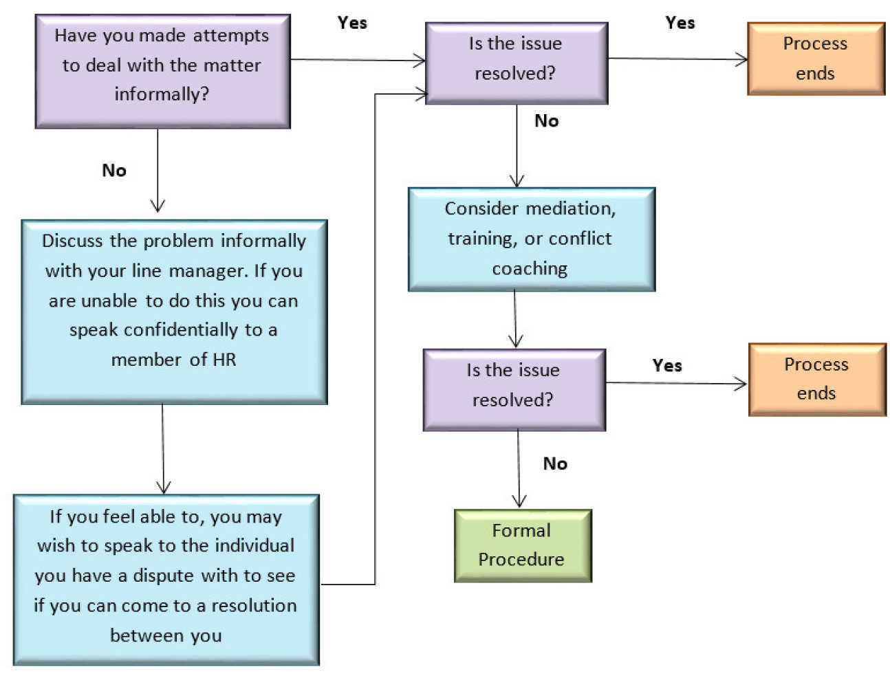 Staff raising a grievance or considering doing so administration flowchart for staff raising a grievance this is a word version of the flowchart set out above altavistaventures Images