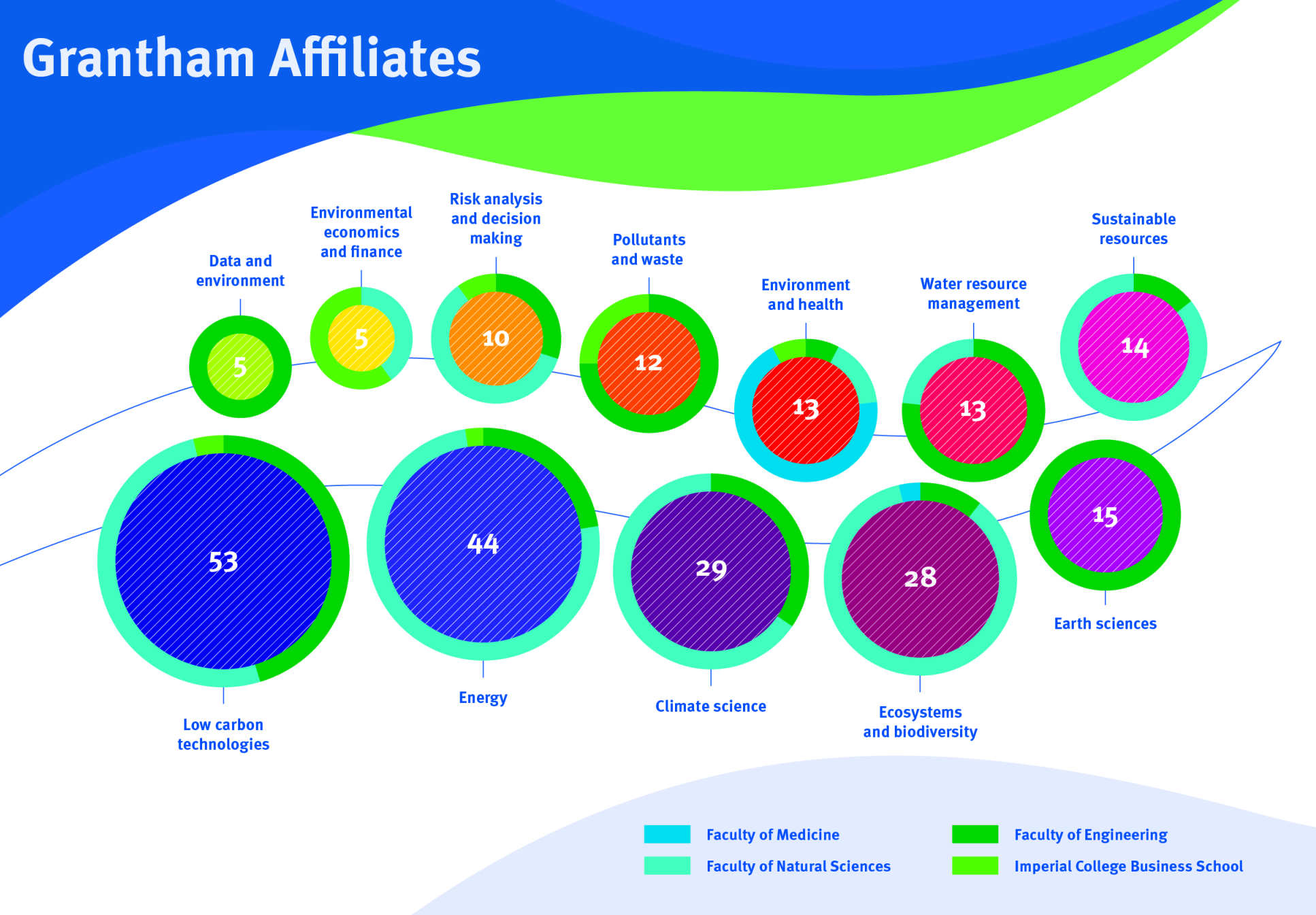 Bubble graphic showing number of affiliates in different disciplines