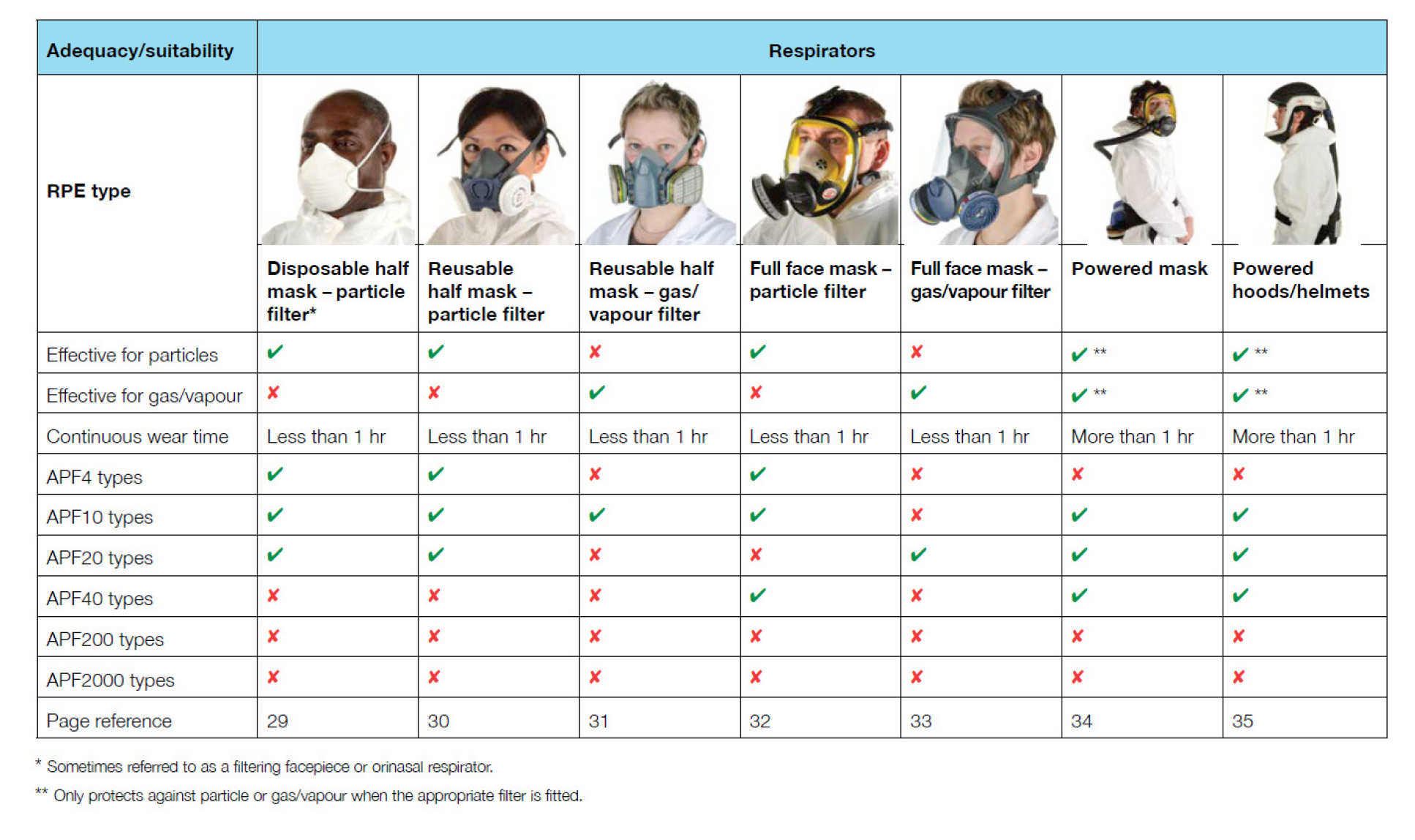 HSE-PPE