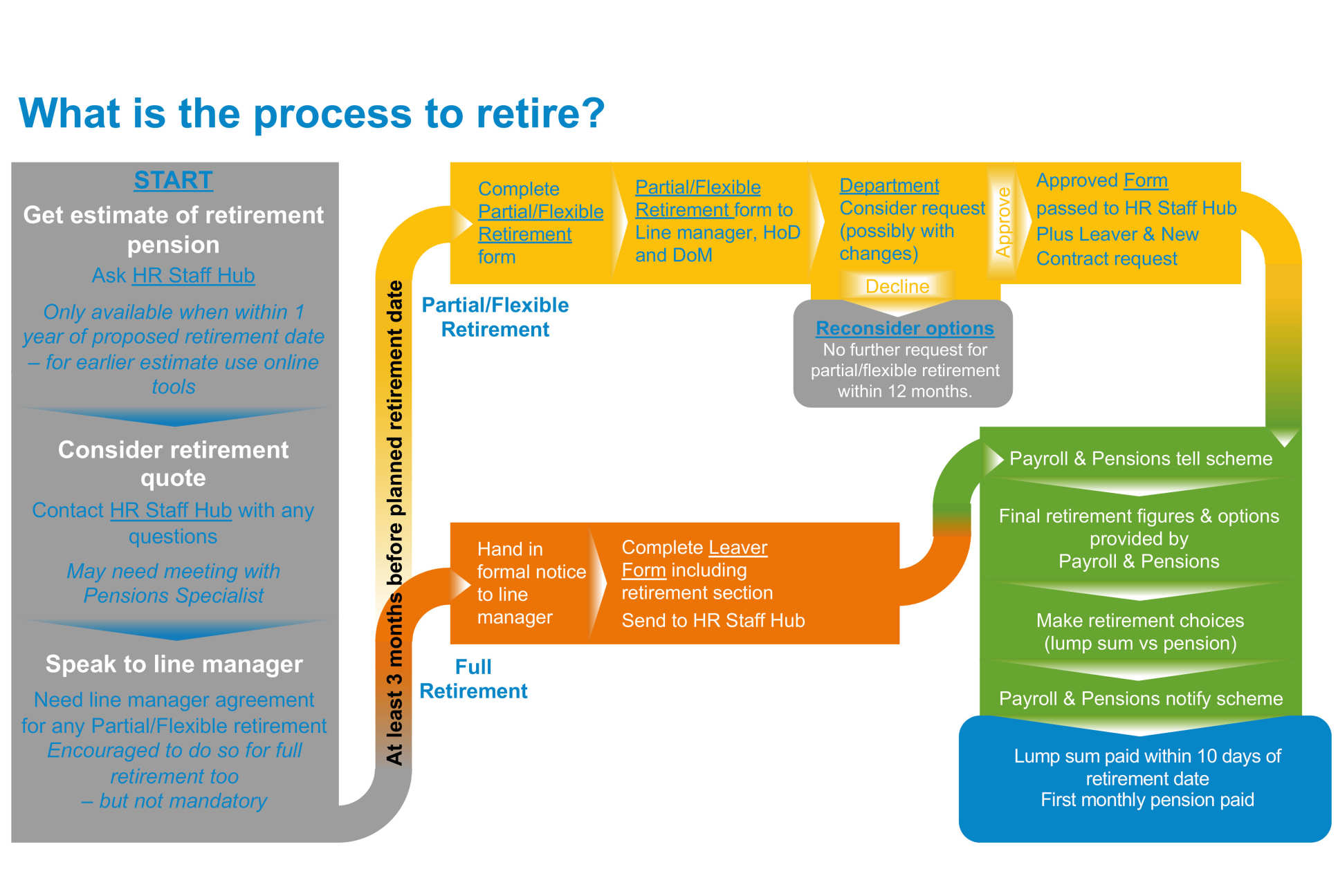 Retirement Options | Administration and support services