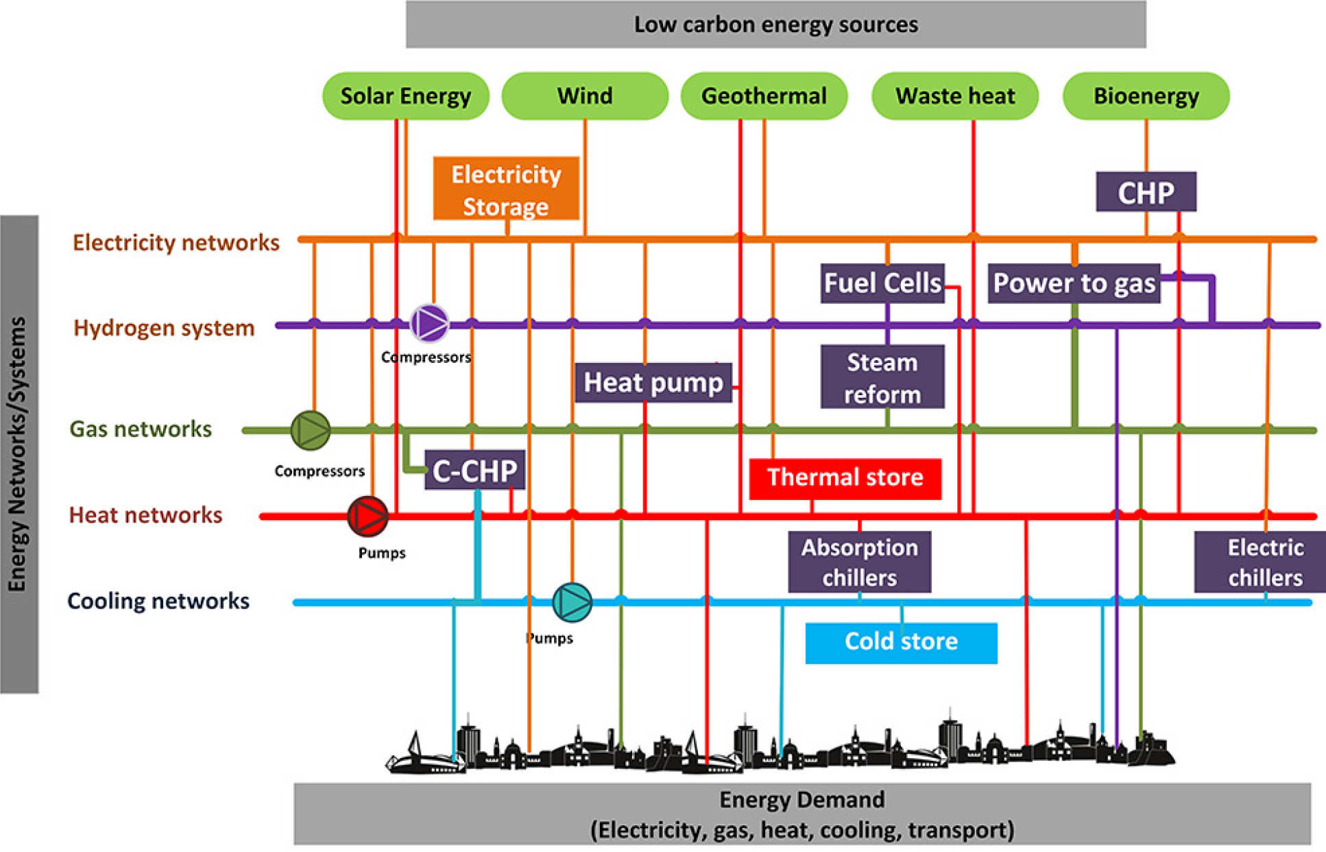 Possible areas for integration between different energy systems