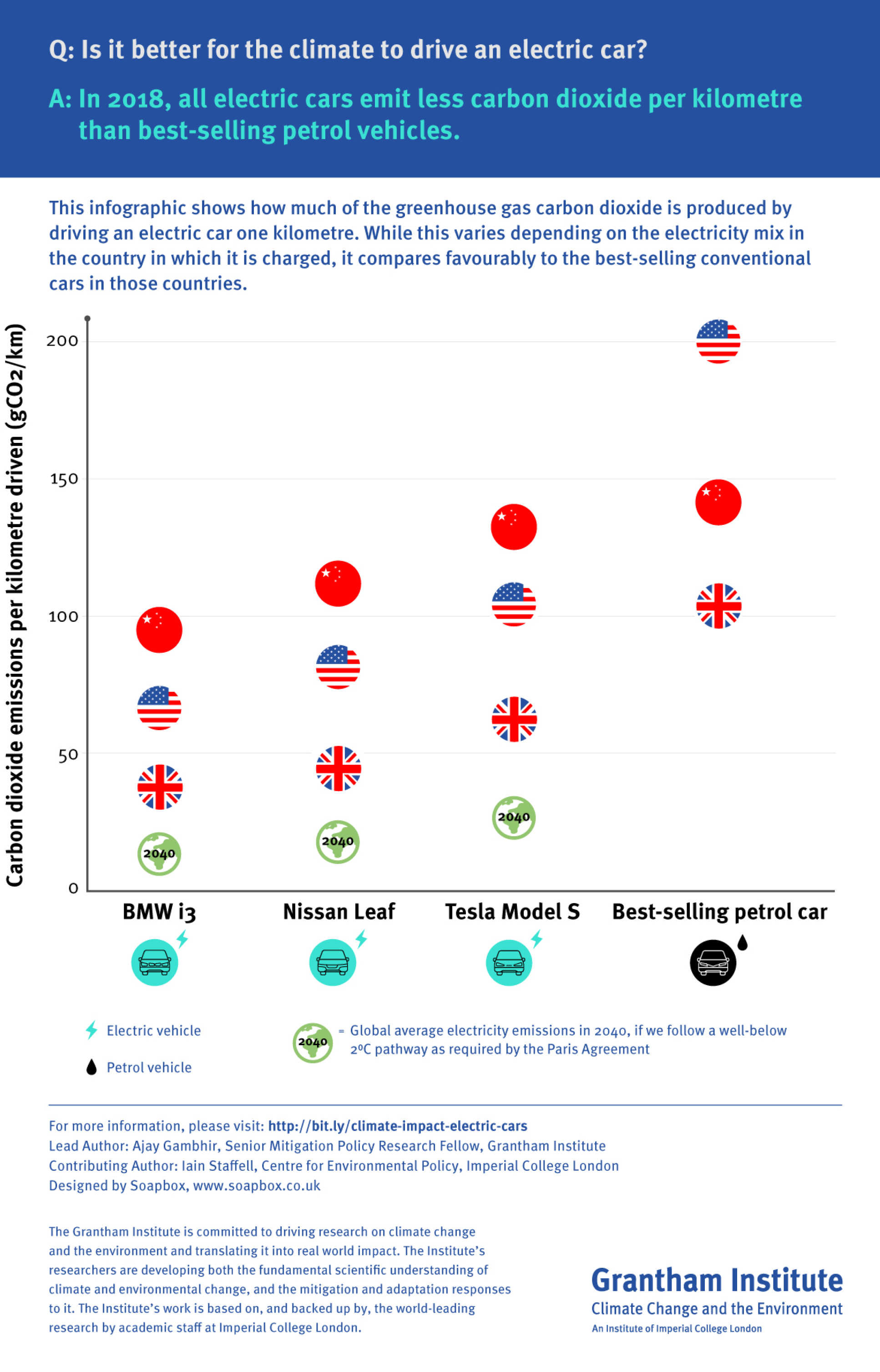 Infographic showing the carbon emissions of electric vehicles in different countries
