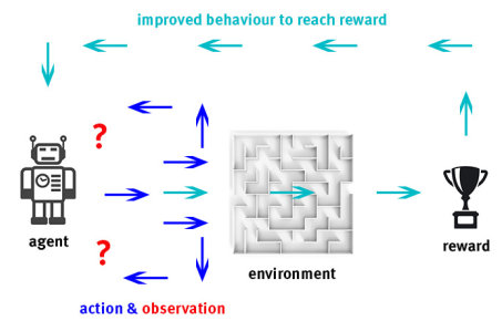 Diagram showing the process of action, observation and reward, where an agent (e.g. a robot) interacts with an environment (e.g. a maze) and improves its behaviour via observation to reach the reward