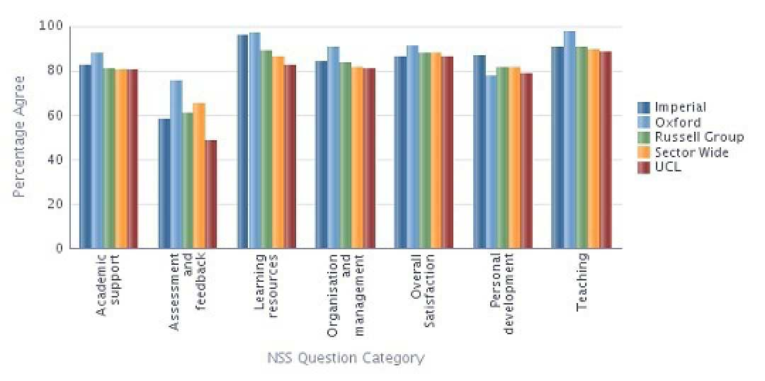 NSS 2013 results for Biology by Question Category compared with the sector