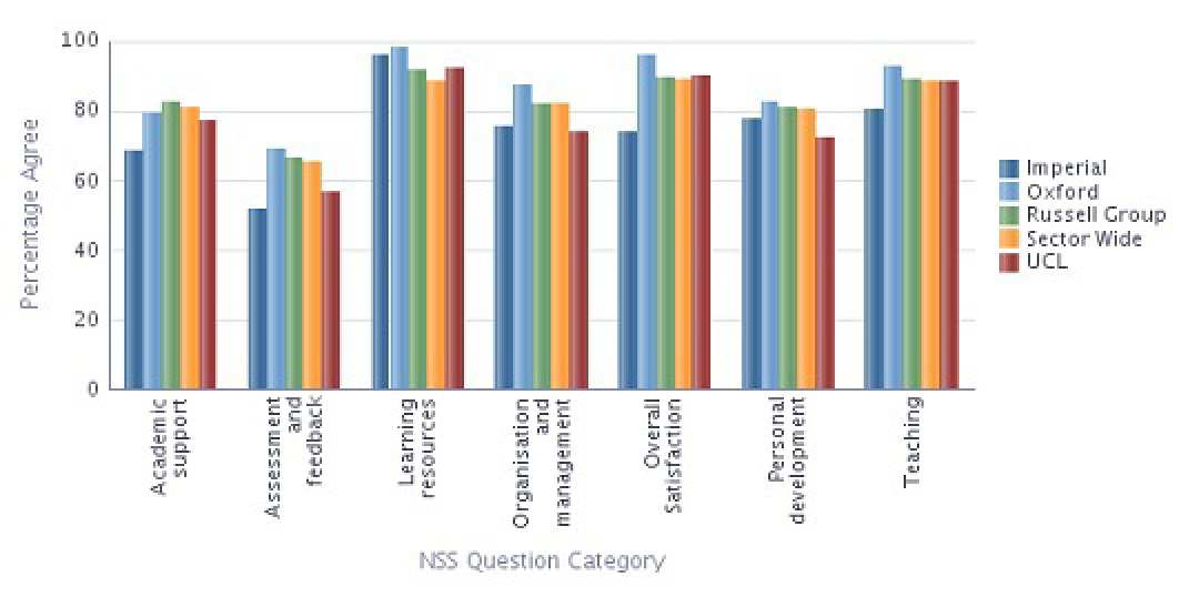 NSS 2013 results for Molecular Biology, Biophysics and Biochemistry by Question Category compared with the sector