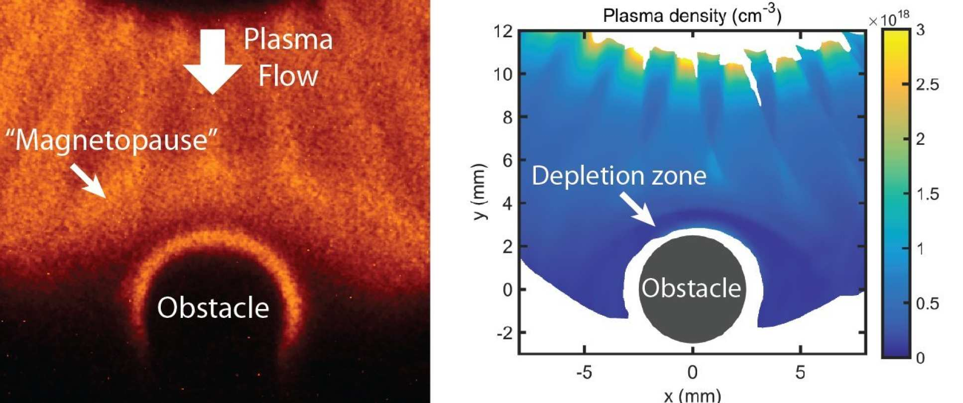 Plasma passing around an object