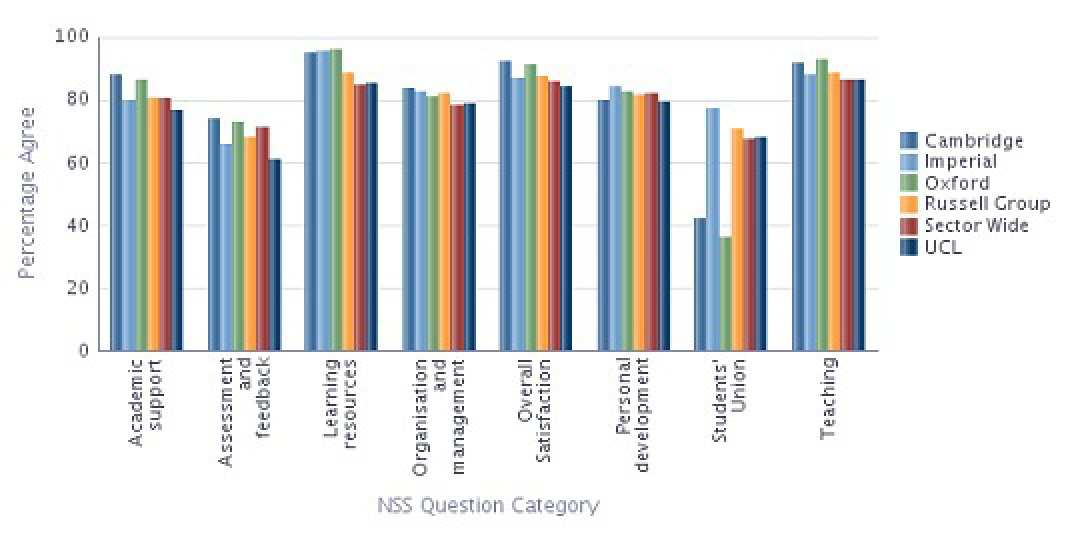 Graph showing NSS 2013 results for the College and its main competitors