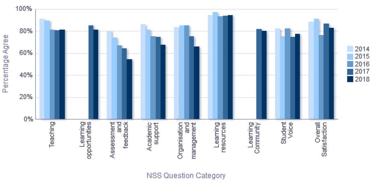 NSS Percentage Agree trend over time - Department of Materials